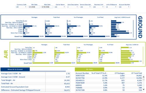 parcel audit dashboard