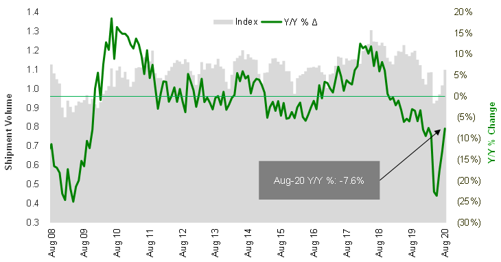 Cass Freight Index Shipments August 2020