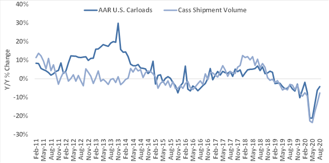 US rail volumes August 2020