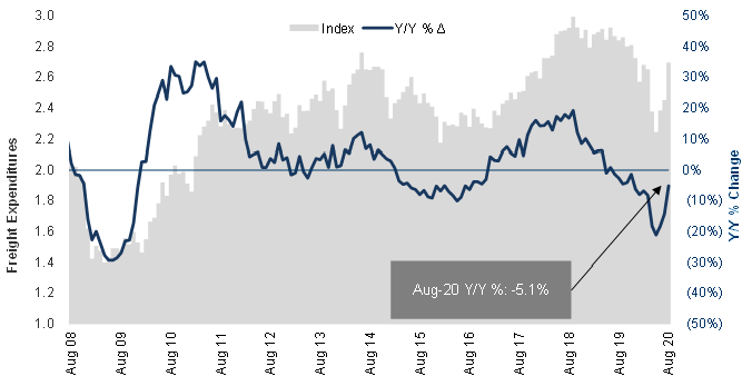 Cass Freight Index Expenditures August 2020