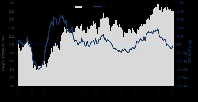 Cass Expenditures Index November 2019