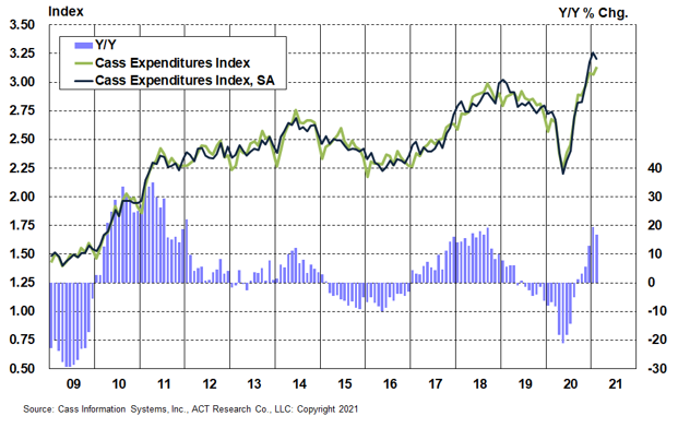 February 2021 Cass Expenditures
