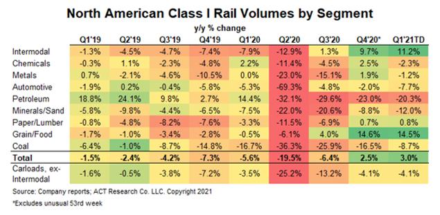 February 2021 Quarterly Rail