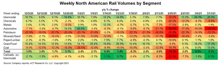 February 2021 Weekly Rail