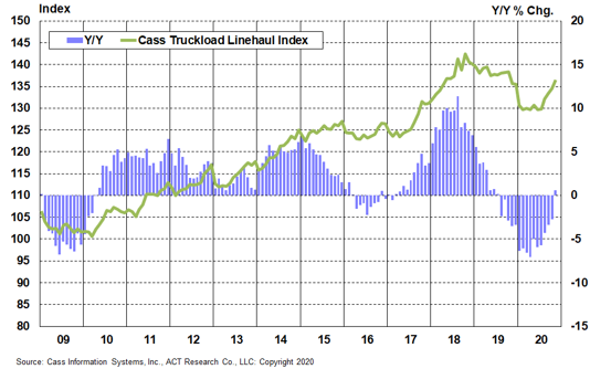 Cass Truckload Linehaul Index 3
