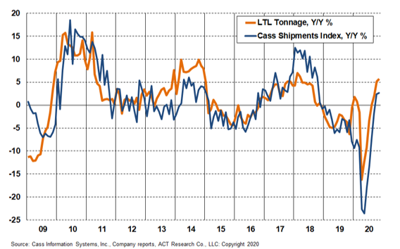 LTL Tonnage and Cass Shipments 3