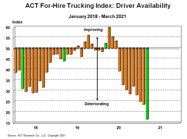 ACT For-Hire Trucking Index Feb 2021