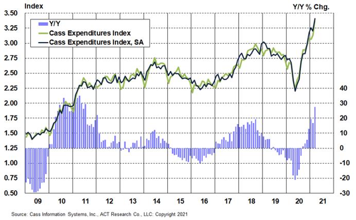 Cass Freight Index Expenditures April 2021