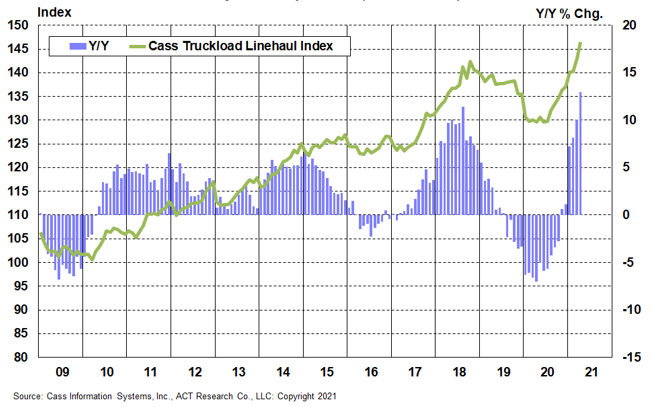 Cass Truckload Linehaul Index 2021