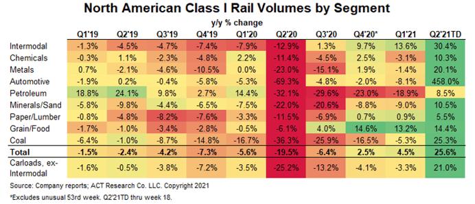 Rail by segment April 2021
