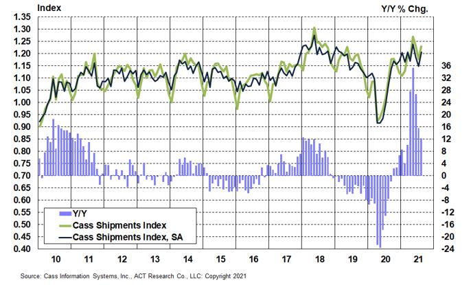 Cass Freight Index Shipments August 2021x