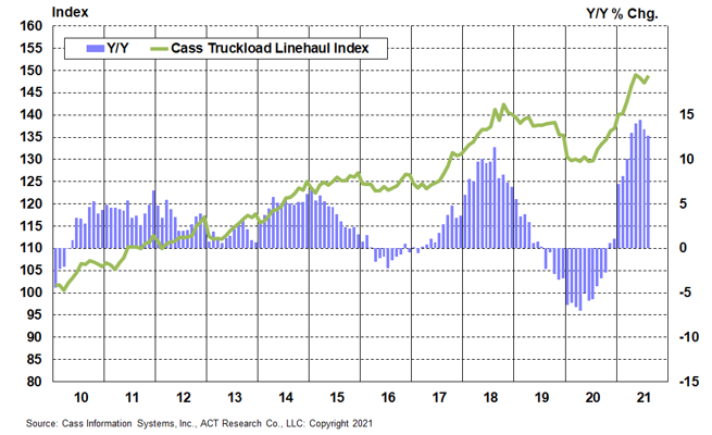 Cass Truckload Linehaul Index August 2021x