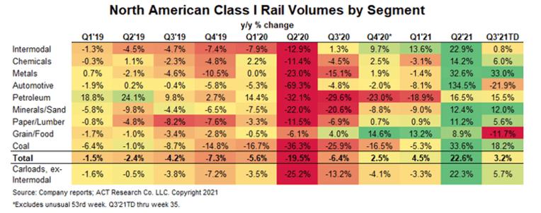Class I rail volumes by segment August 2021x