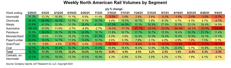 Rail volumes by segment August 2021x