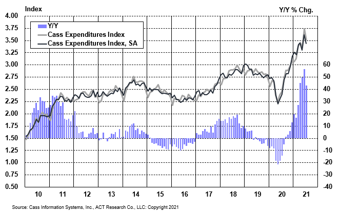 Cass Freight Index Expenditures July 2021