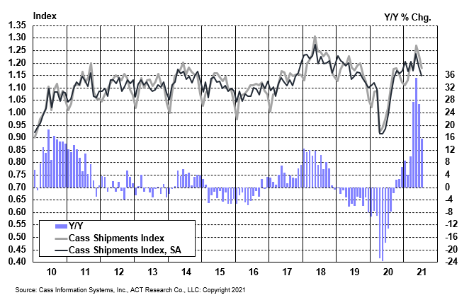 Cass Freight Index Shipments July 2021