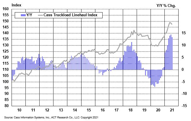 Cass Truckload Linehaul Index July 2021