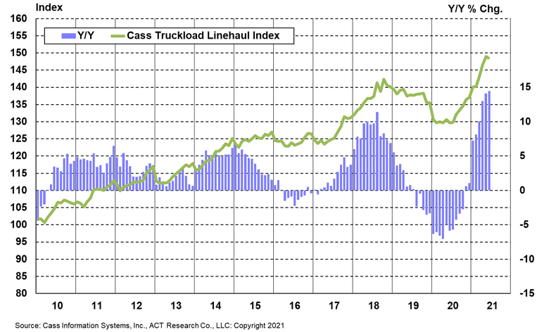 Truckload LH