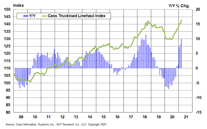 March 2021 Cass TL Index