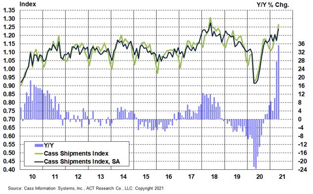 1-Shipments Index