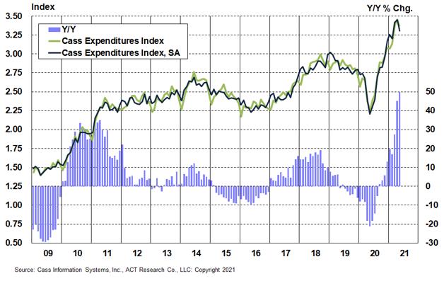 2-Expenditures Index