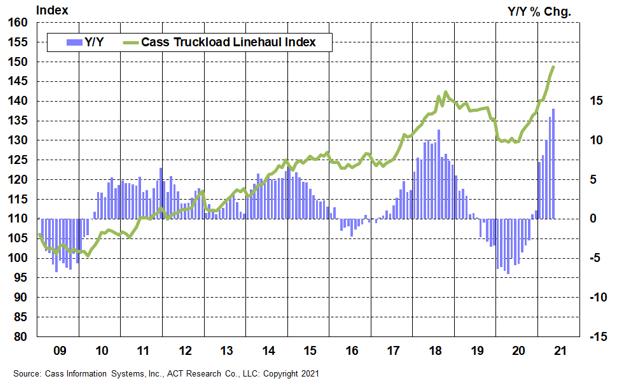 4-Truckload Linehaul Index