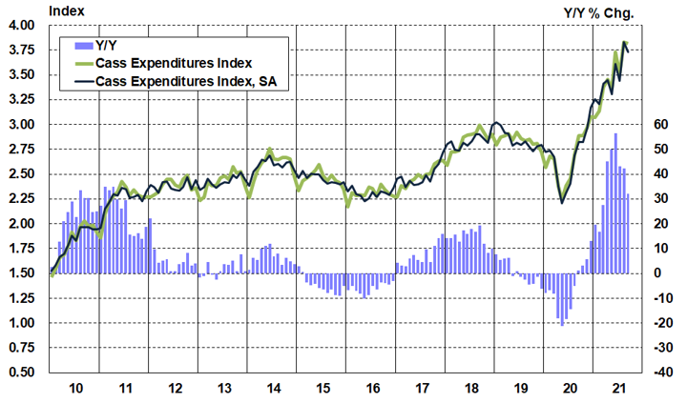 Cass Expenditures Index September 2021