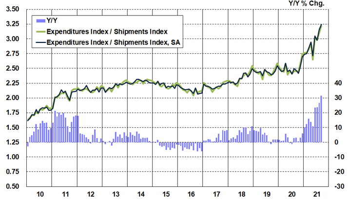 Cass Freight Index Inferred Rates September 2021