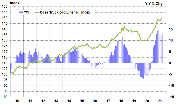 Cass Truckload Linehaul Index September 2021