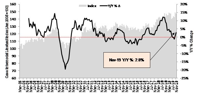 Cass Intermodal Price Index November 2019