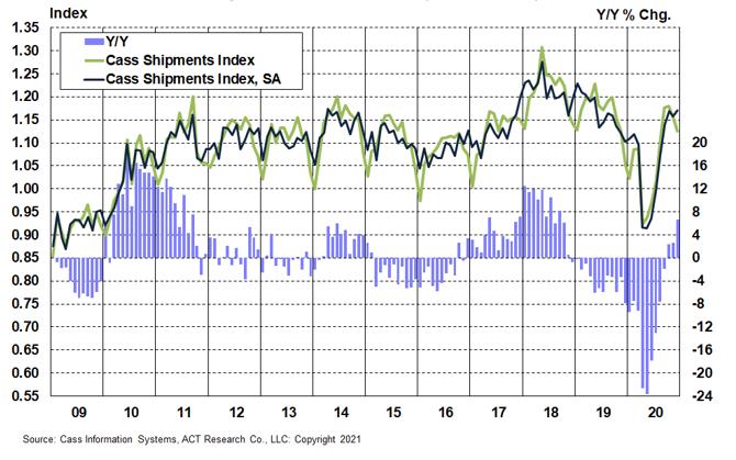 Chart 1_Shipments 2