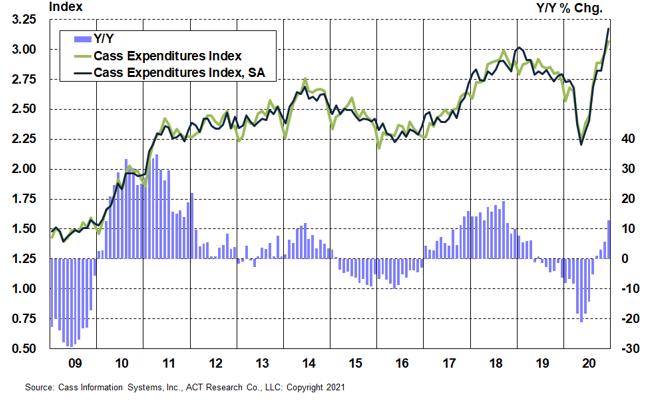 Chart 2_Expenditures 2
