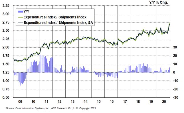 Chart 3_Rates 2