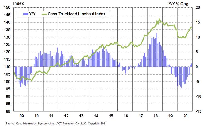 Chart 4_Truckload 2
