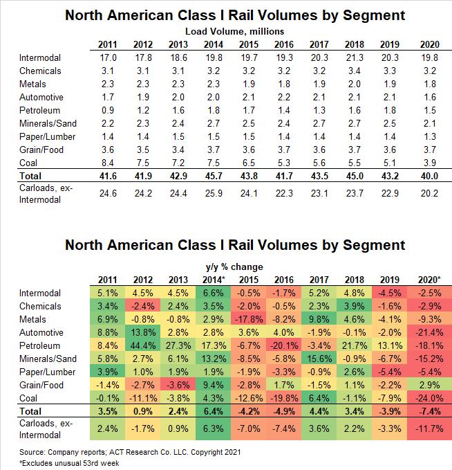 Chart 6_More Rail