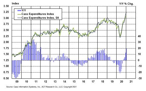 Expenditures Jan2021