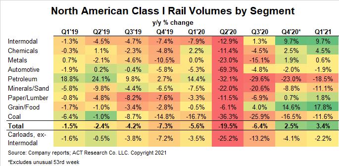 Rail by segment