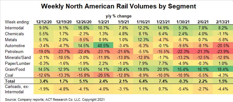 Weekly Rail Volumes