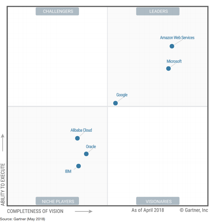 Gartner IaaS Magic Quadrant