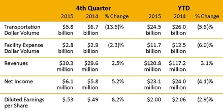 Earnings-Release-Q4-2015