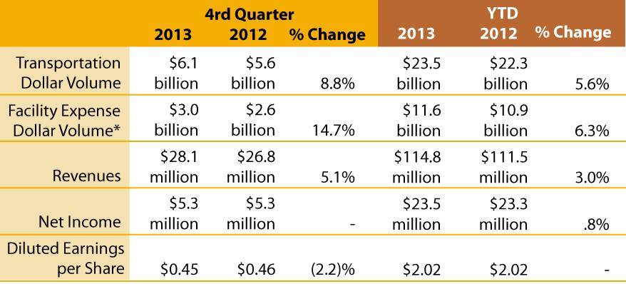 Earnings-release-Q4-2013