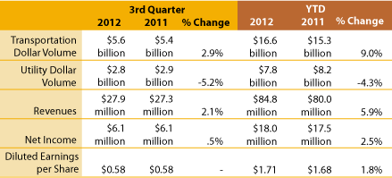 Q3-2012-financials