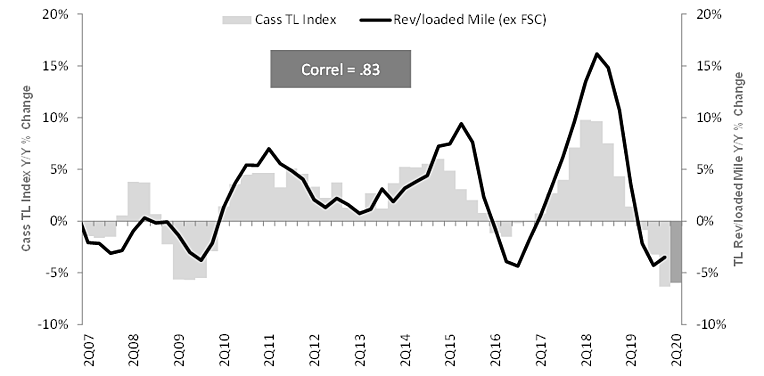 13-Cass TL Index v Rev per loaded mile ex FSC_Jun 2020